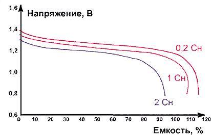 Разрядные характеристики NiCd-аккумуляторов при различных токах разрядки при температуре окружающей среды 20 °С