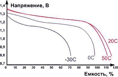 Разрядные характеристики NiCd-аккумуляторов при различной температуре окружающей среды при токе разрядки 0,2 Сн