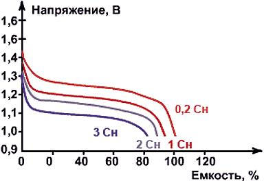 Разрядные характеристики NiMH-аккумуляторов при различных токах разряда при температуре окружающей среды 20 °С