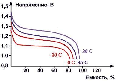Разрядные характеристики NiMH-аккумуляторов при токе разряда 1Сн при различной температуре окружающей среды