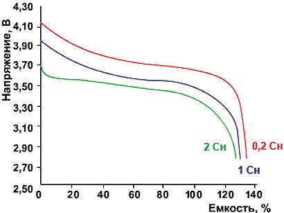 Разрядные характеристики Li-Ion-аккумуляторов при различных токах разряда при температуре окружающей среды 15-25 °С