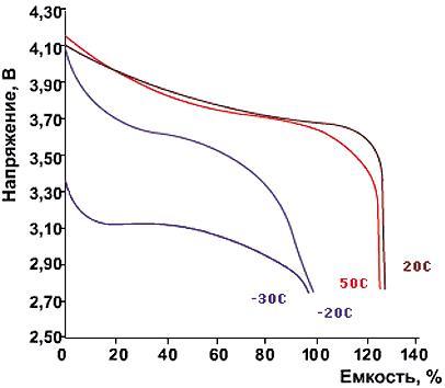 Разрядные характеристики Li-Ion-аккумуляторов при токе разряда 0,2 Сн при различных температурах окружающей среды